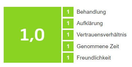 Erfahrungsbericht zur Faltenunterspritzung Stuttgart